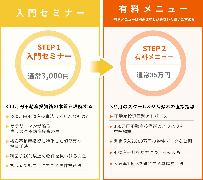 入門セミナーと有料メニューの説明